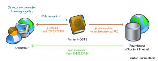 fonctionnement-dns-internet