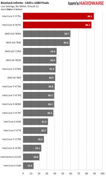 historique-et-evolution-des-processeurs-intel-core-performances-graphiques-processeurs-broadwell