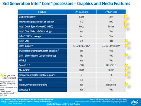 troisieme-generation-intel-core-processeur-graphisme-media