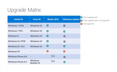 faq-sur-windows-10-gratuit-mise-a-jour-licence-tableau-mise-a-jour-windows-7-8-10