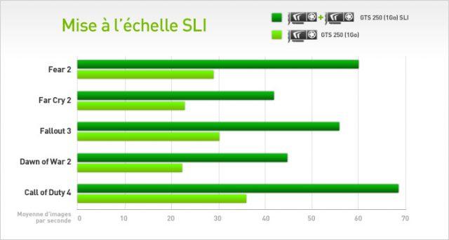 Le gain de performances avec le SLI selon le site de NVIDIA