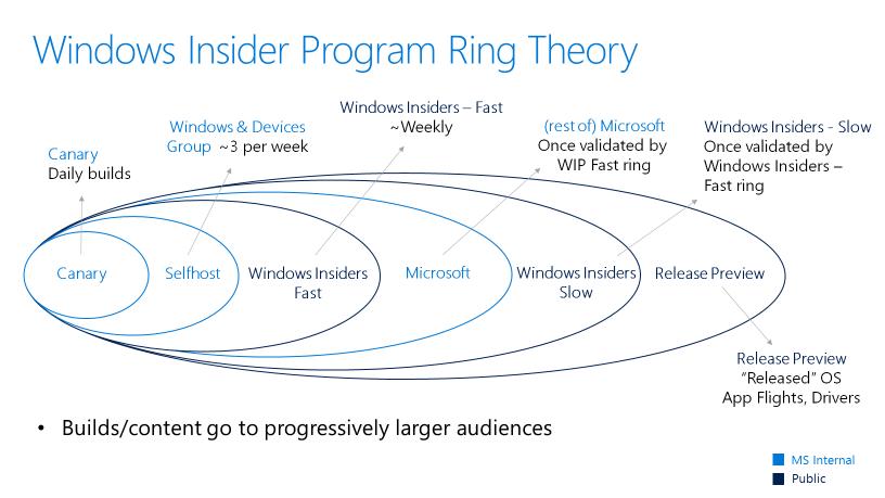Windows Canary Ring